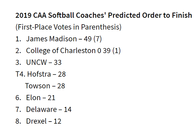 The CAA softball preseason predicted order of finish. JMU is projected to win the conference.